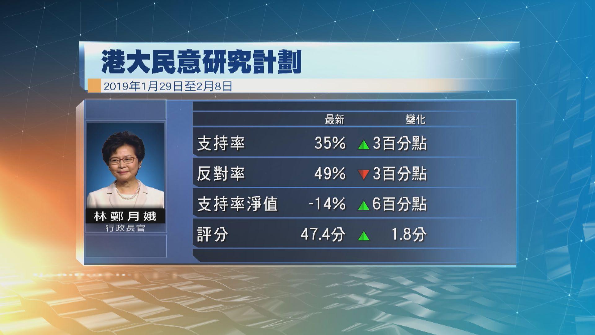 港大民研:林鄭月娥民望回升但仍是負民望