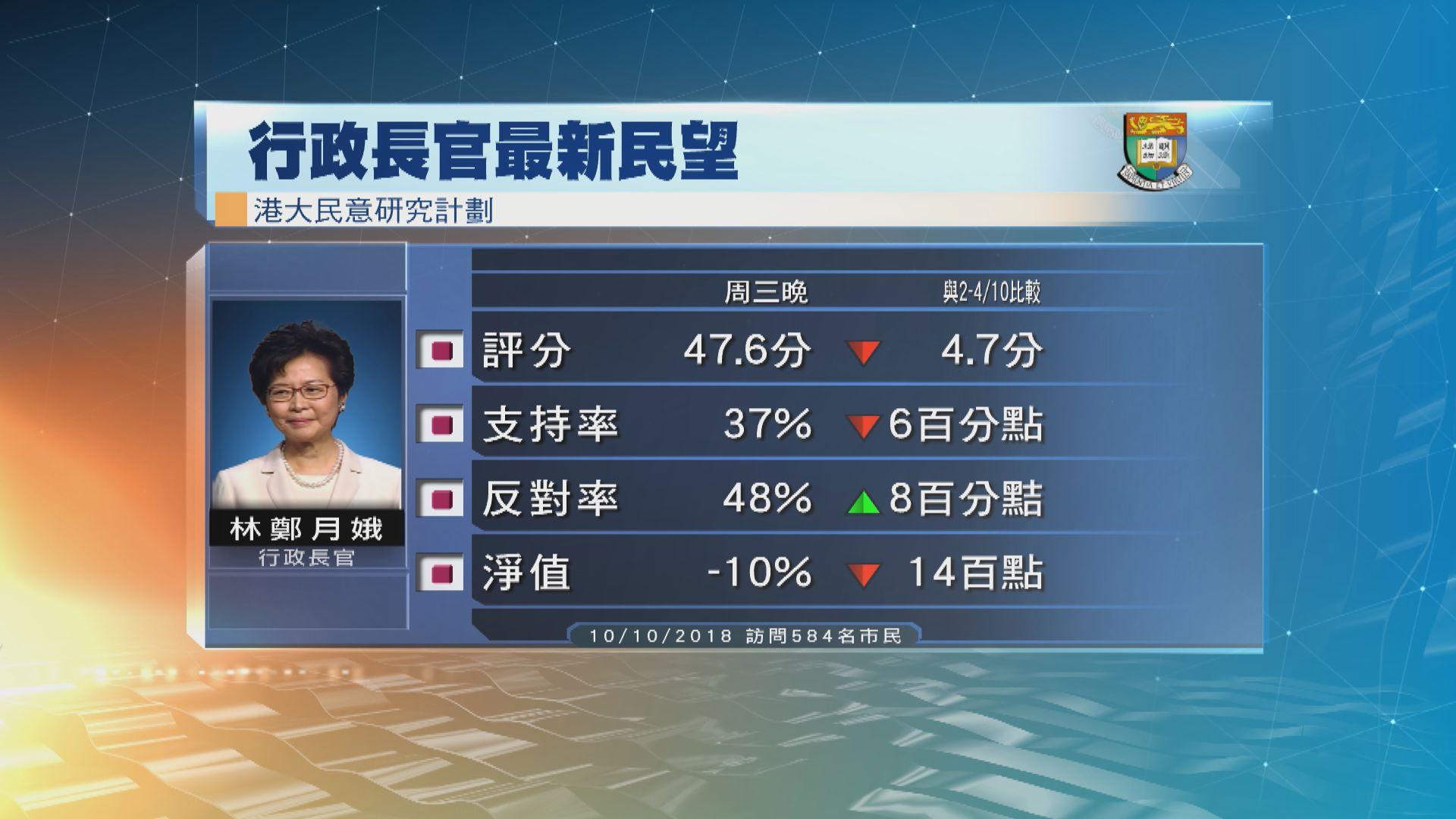 市民對林鄭的評分和支持率均創新低