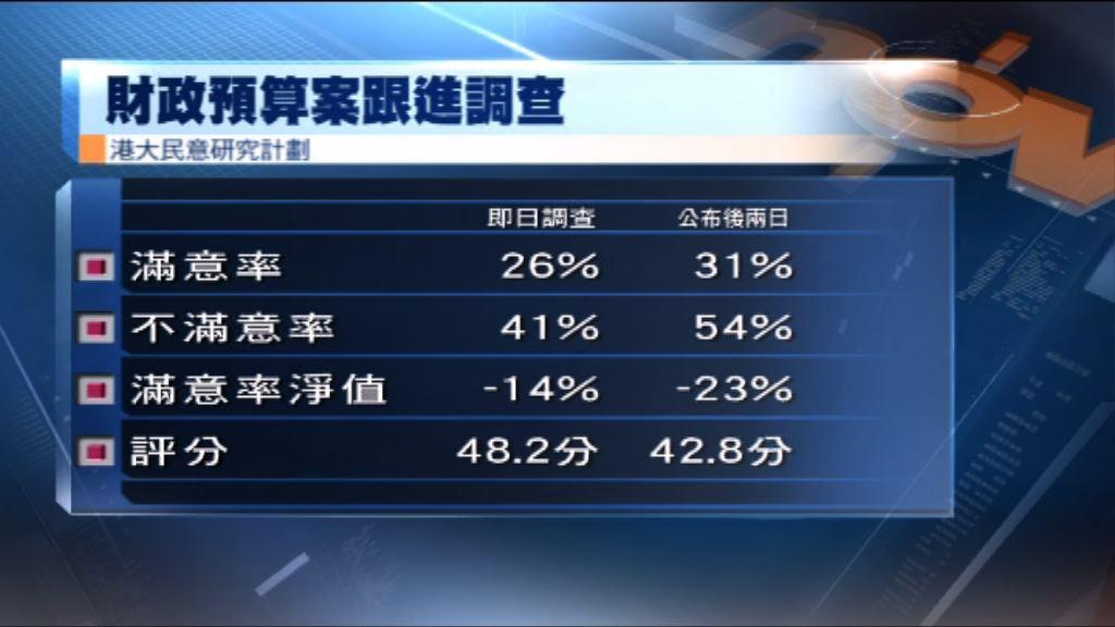 港大民研:市民對預算案滿意度七年來新低