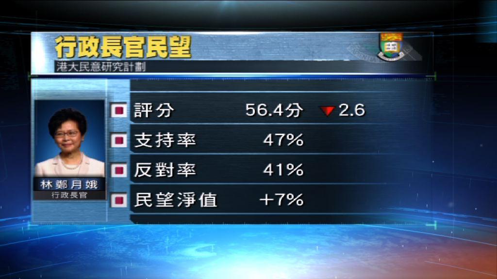 港大民調:林鄭民望上任以來新低