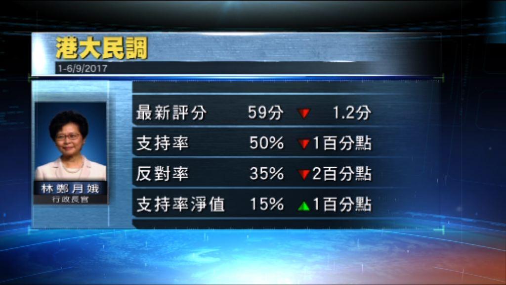 港大民研:林鄭月娥評分下跌