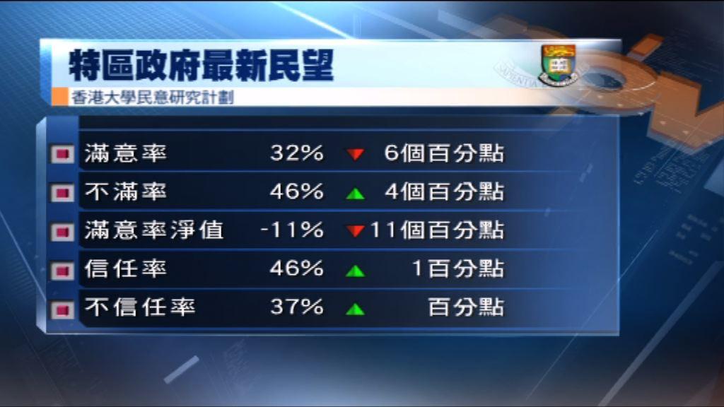港大民研:政府滿意淨值跌至負11個百分點