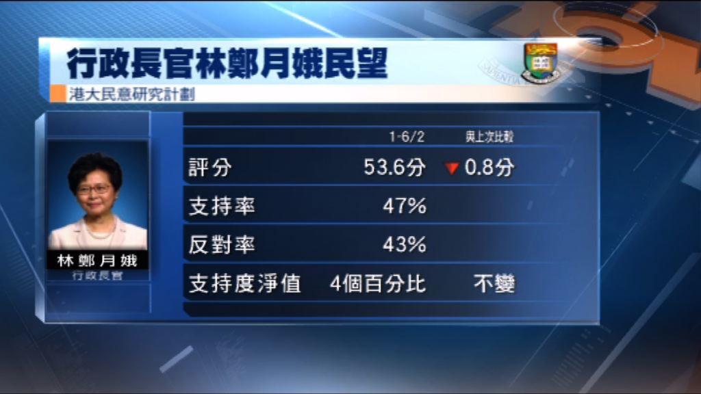 港大民研:林鄭評分跌至上任以來新低