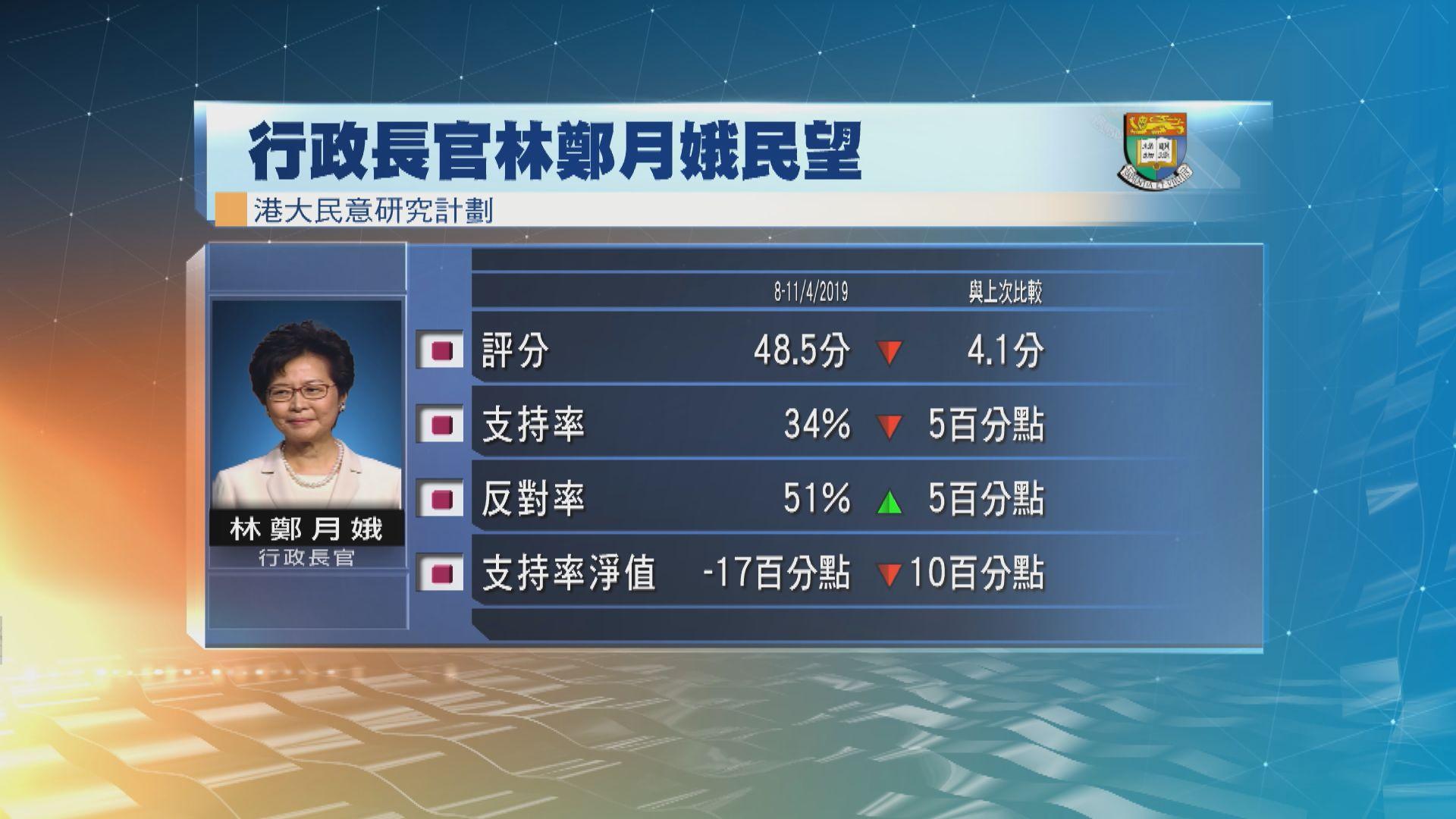 港大民研:林鄭月娥民望下跌4.1分