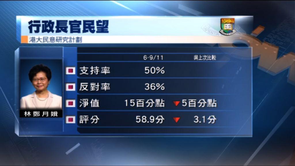 港大民研:林鄭月娥民望下跌