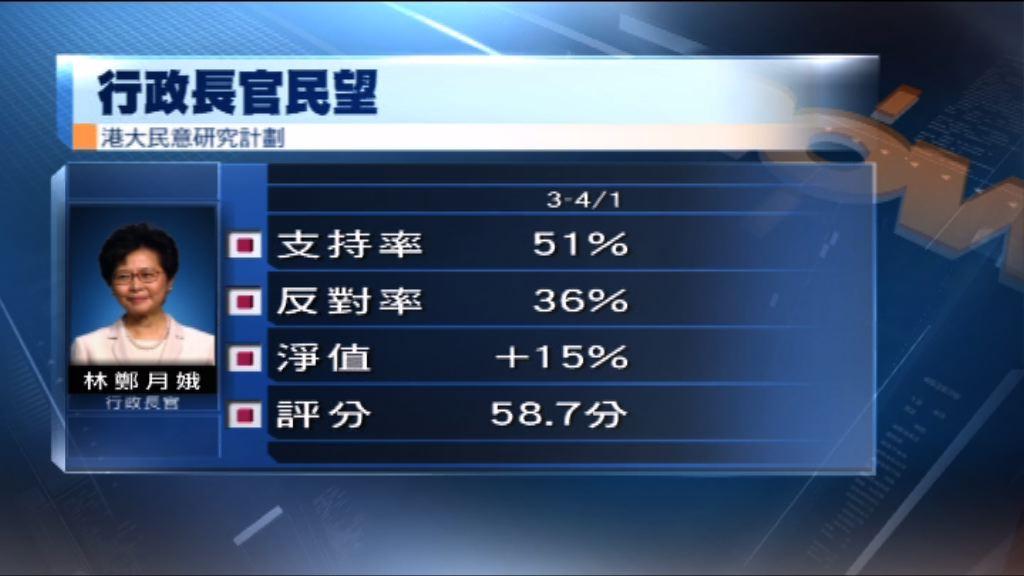 港大民研:林鄭評分微升0.4