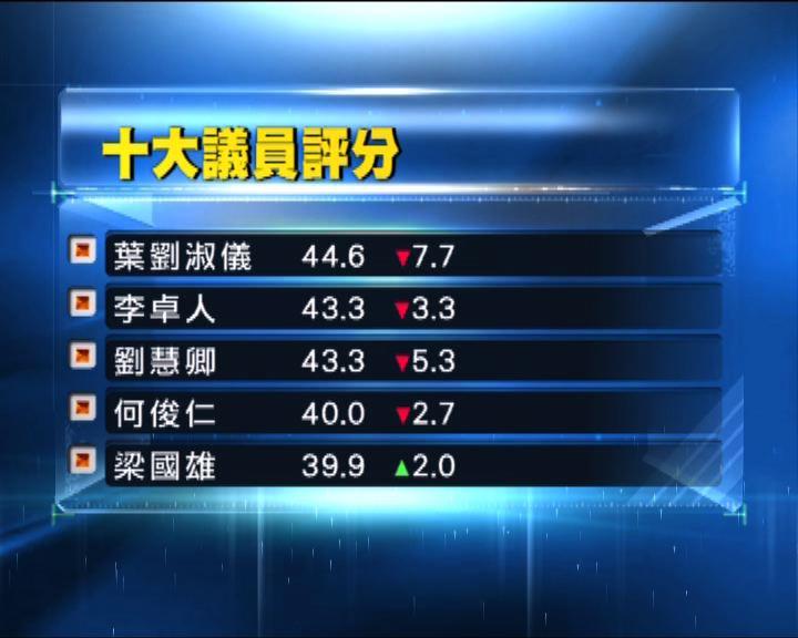 鍾庭耀:不同黨派均是佔中輸家