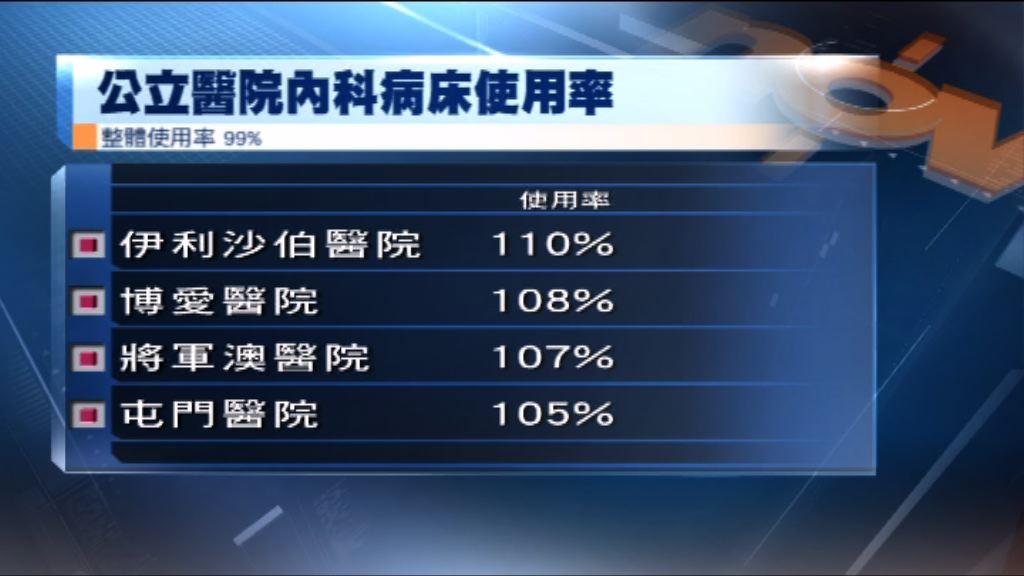 公院昨日內科病床使用率近乎爆滿