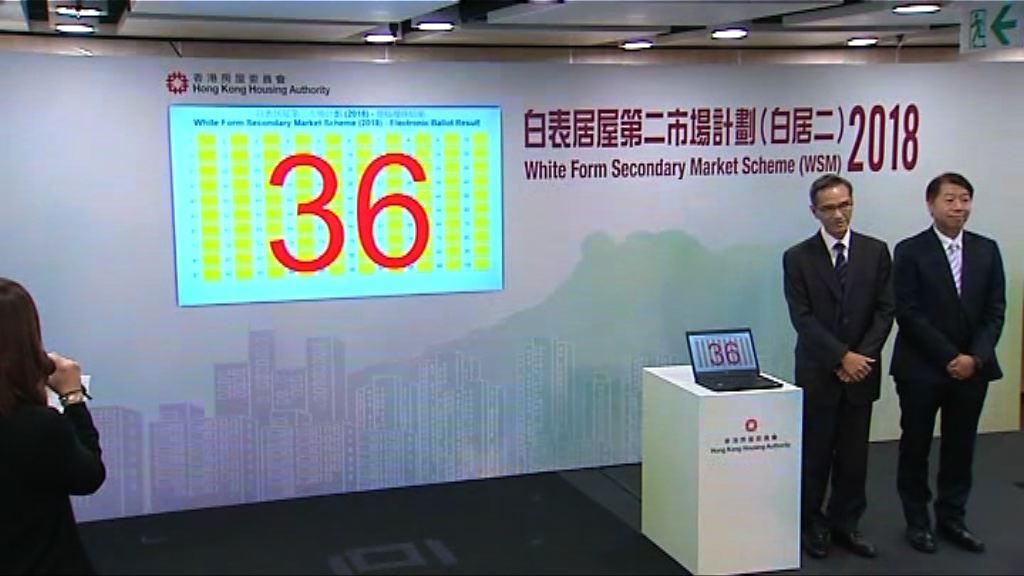 黃遠輝:不擔心居屋價格下調影響二手成交