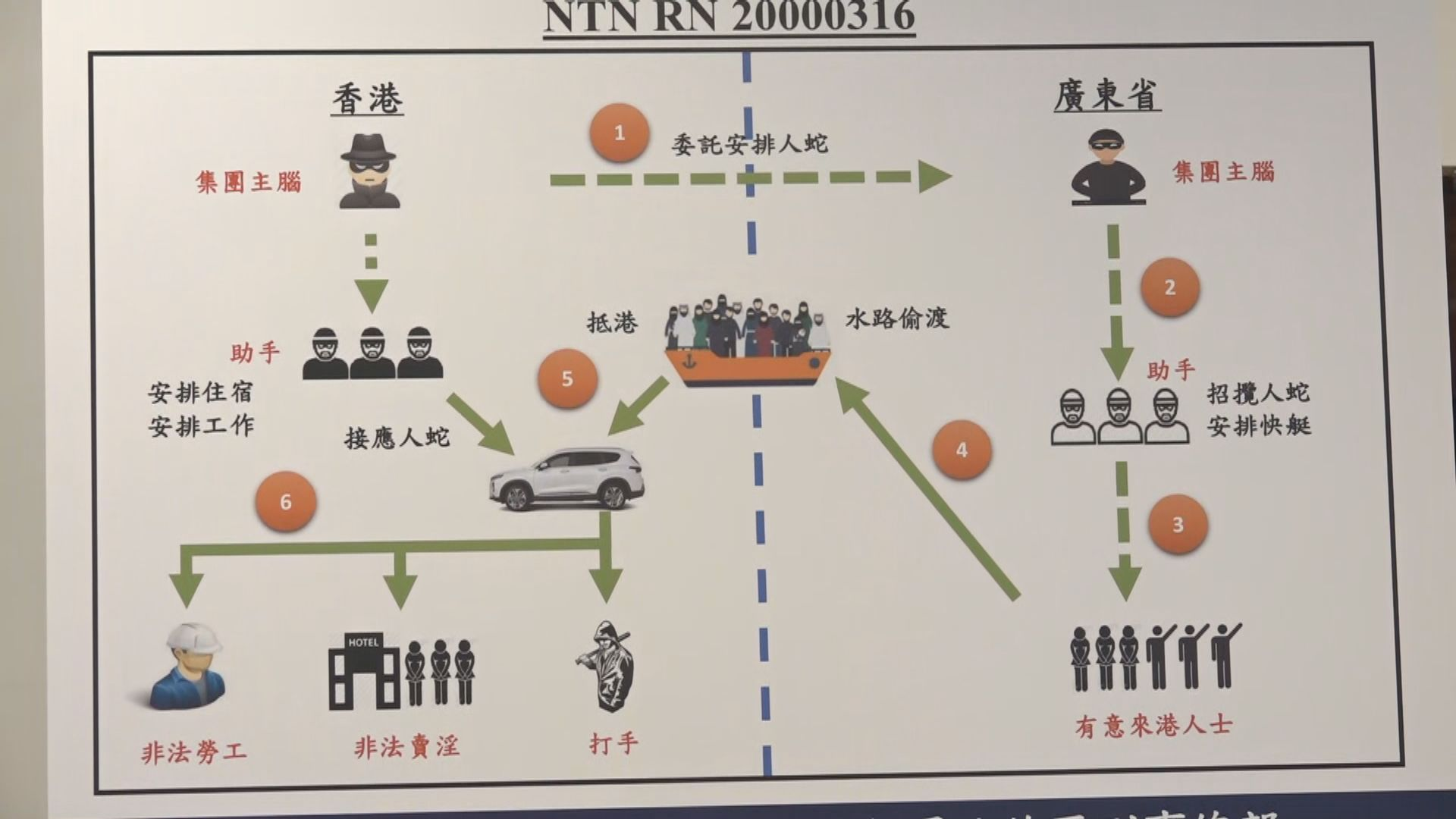 粵港執法部門打擊偷渡集團拘104人