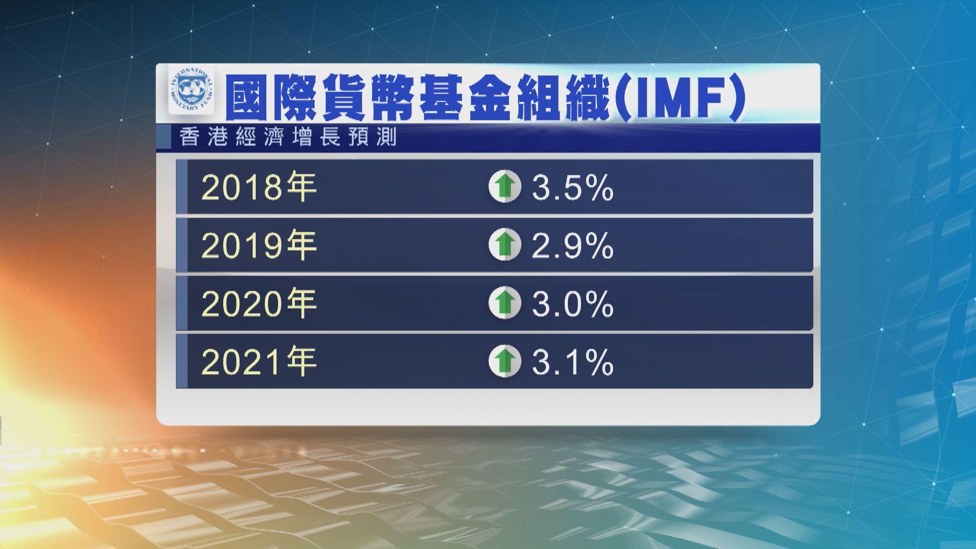 IMF:港經濟增長風險增 要預防樓市調整