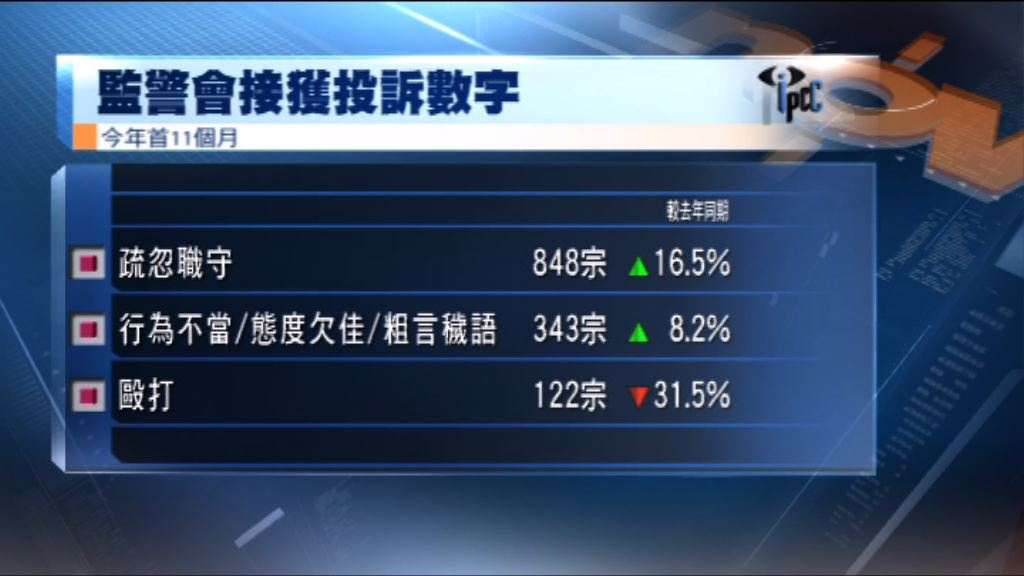 投訴警察課首11個月收近千四宗投訴