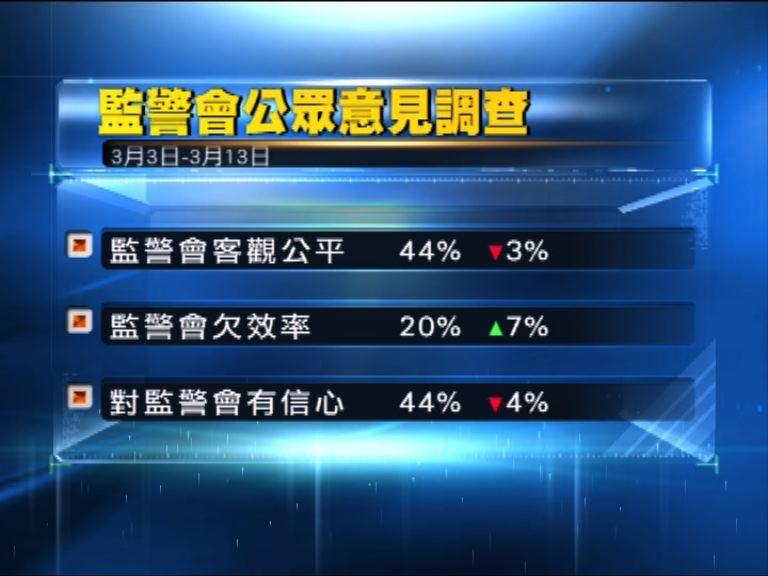 監警會:郭琳廣任後首份公眾意見調查