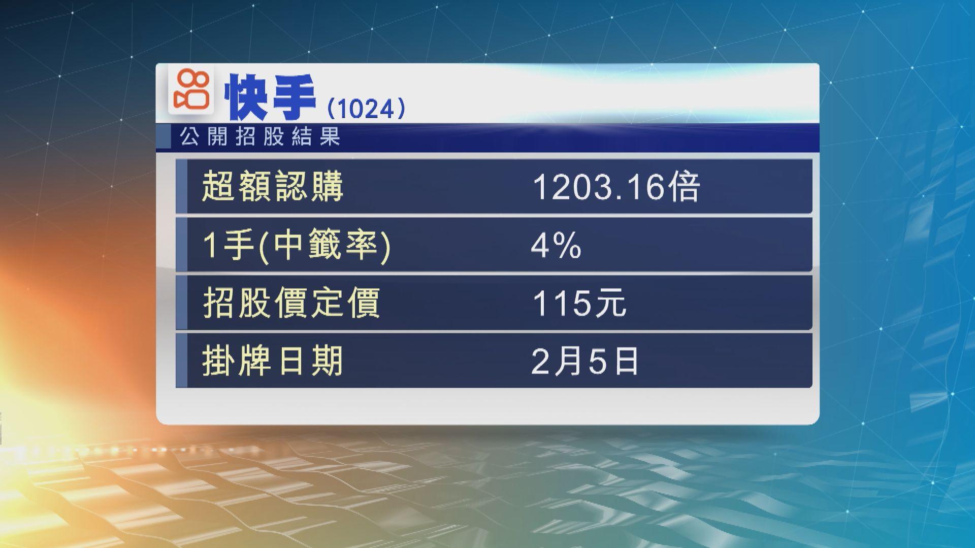 快手公開招股 錄得超過1200倍的超額認購