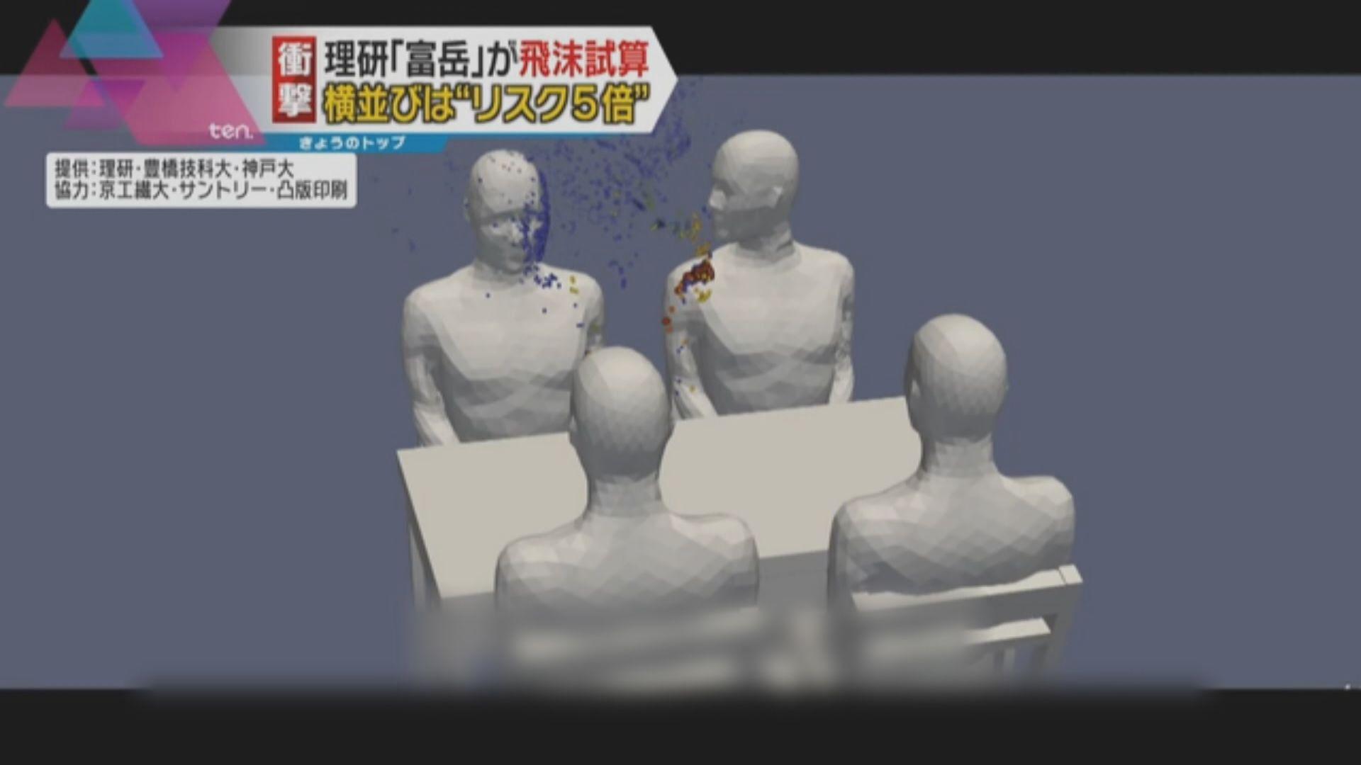 日本研究:與鄰座交談染新冠病毒風險或更高