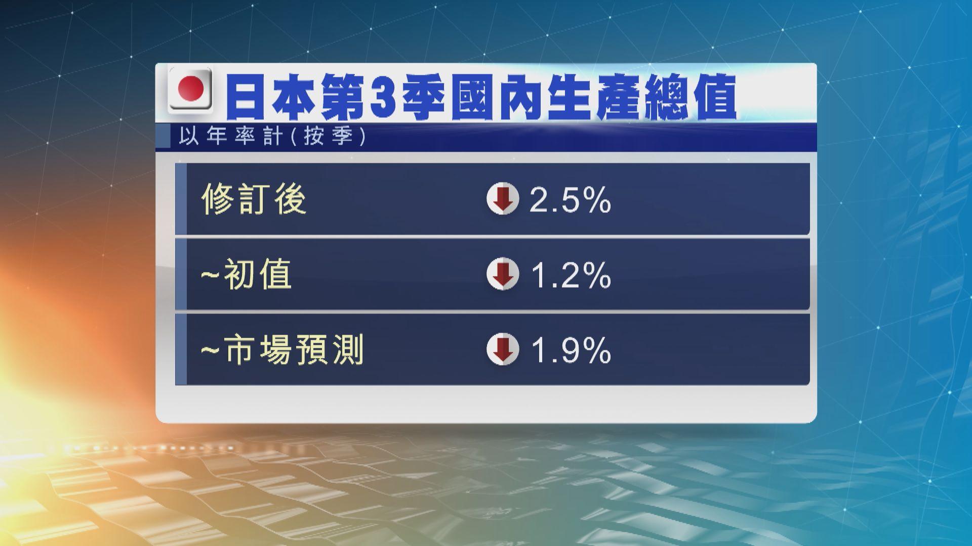 日本第3季經濟萎縮2.5%