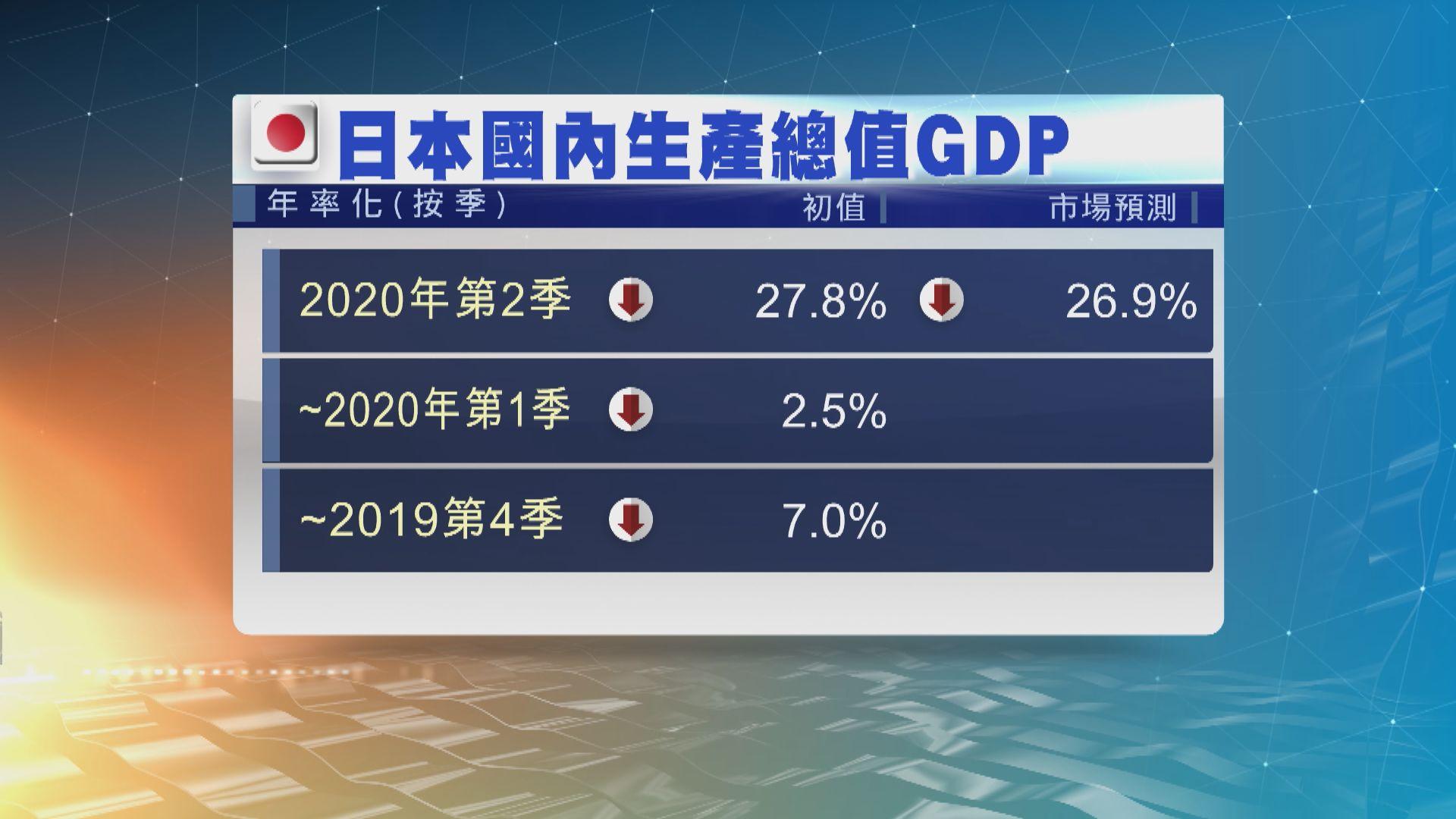 日本次季經濟創有紀錄以來最大萎縮