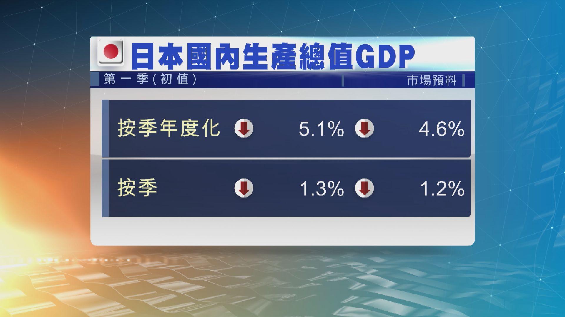 日本首季經濟萎縮 為三個季度以來首見經濟下滑