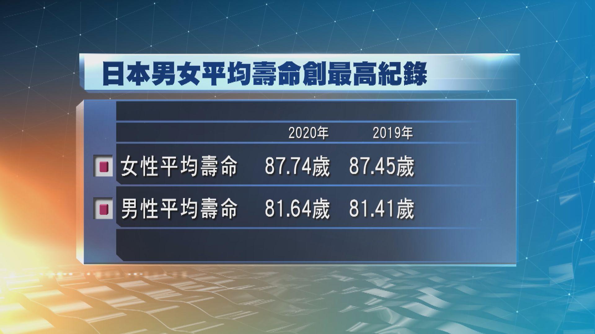 日本成為女性最長壽國家