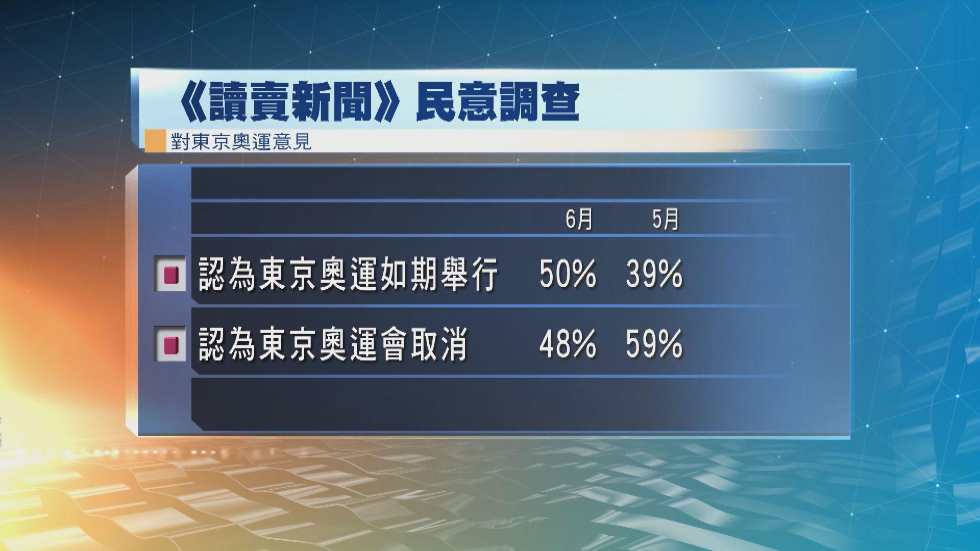 日本最新民調顯示民眾對東奧如期舉行信心增
