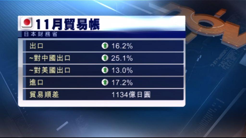 日本上月出口連續5個月錄得雙位數字增幅