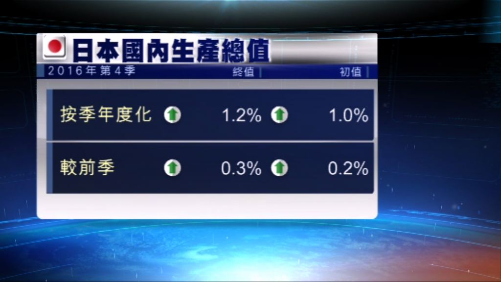 日本去年第4季GDP向上修訂遜預期