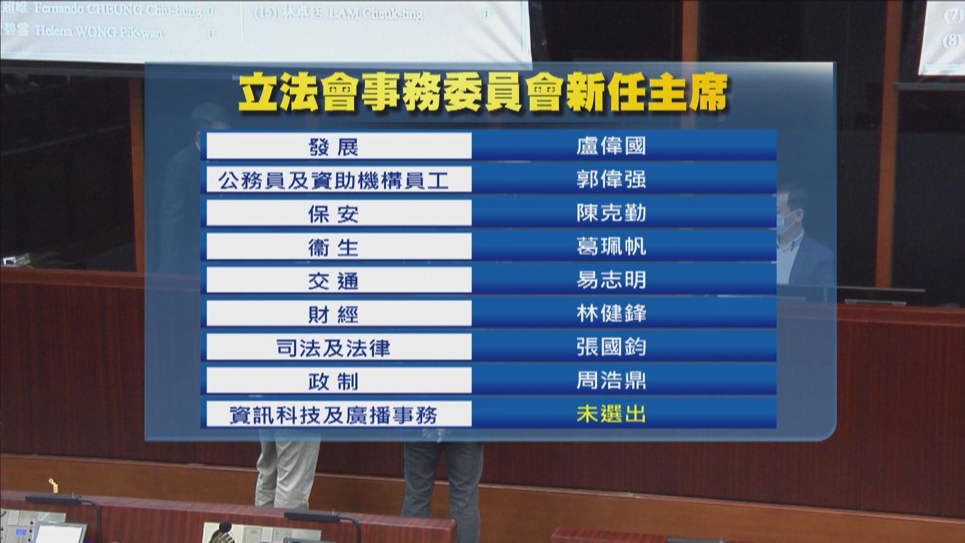 立法會事務委員會主席選舉 全部由建制派當選