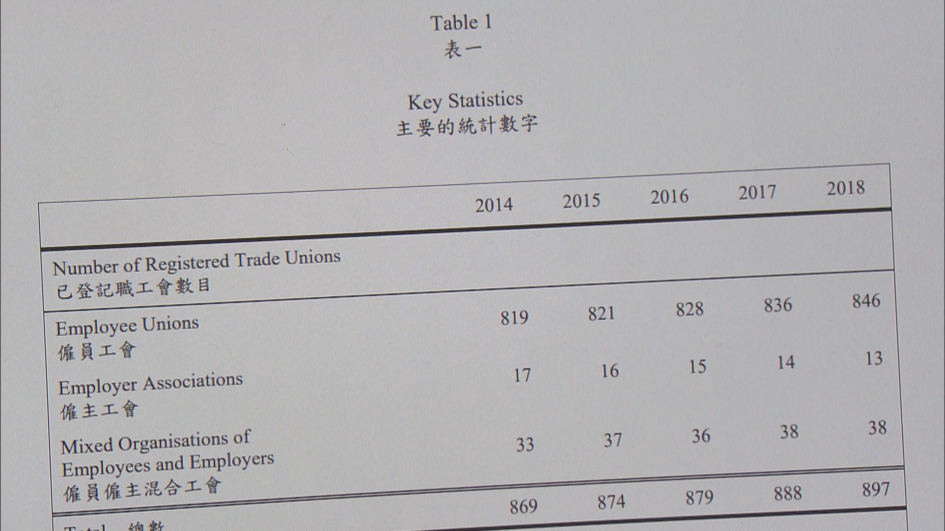 職工會年報顯示逾40間工會無按指引更新資料