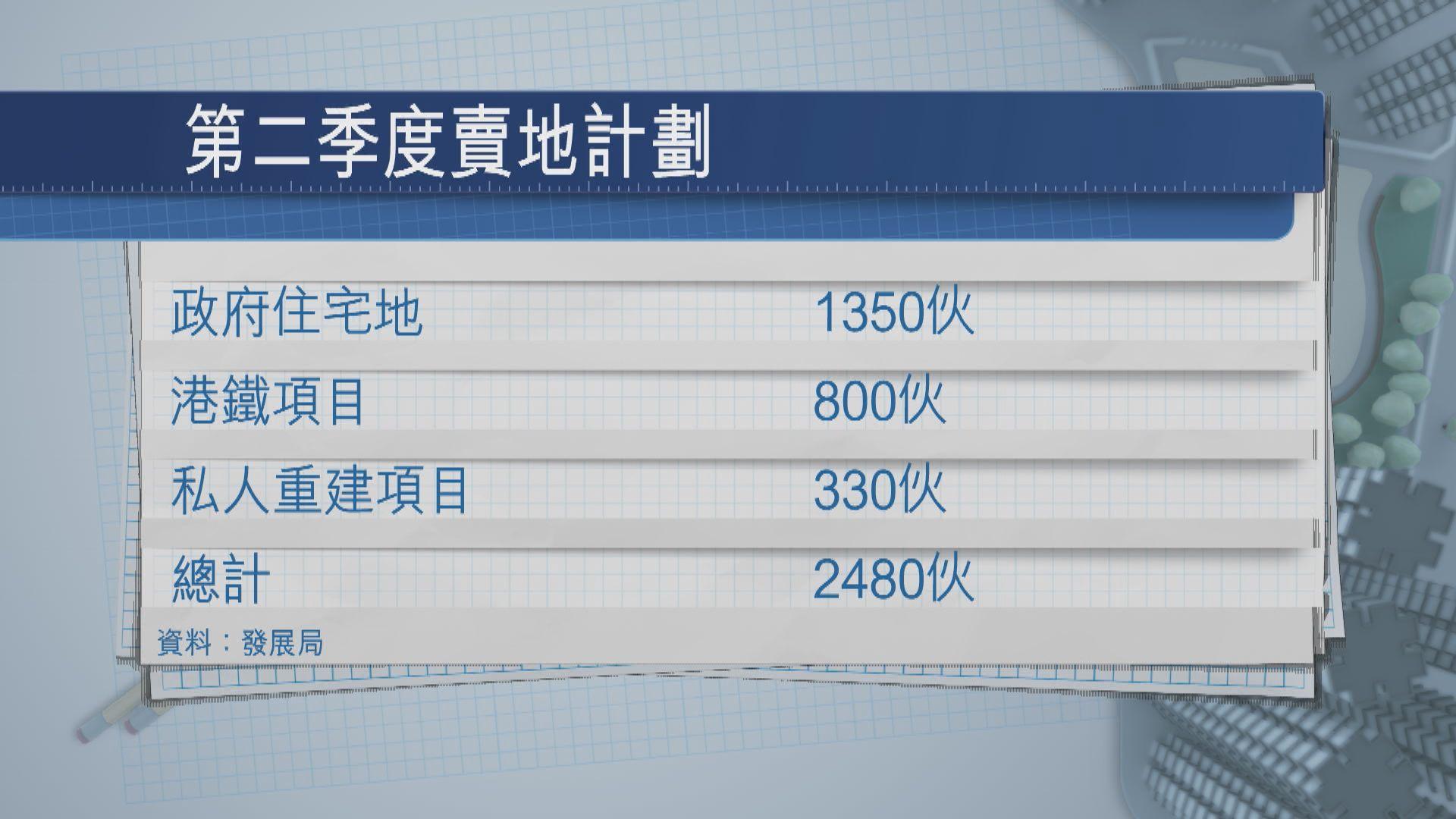 黃偉綸指全年供應能否達標視乎私人重建進度