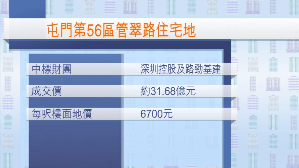 【中資再出手】深控夥路勁逾31億奪屯門住宅地