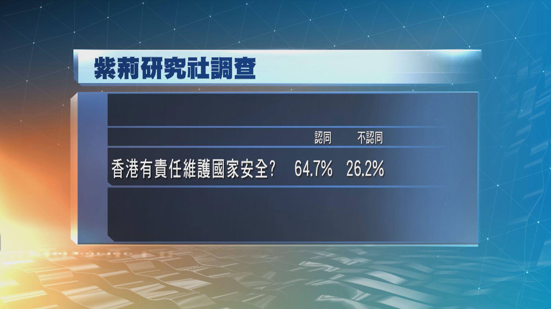 香港社會科學民意調查中心:愈六成港人認同香港有責任維護國家安全