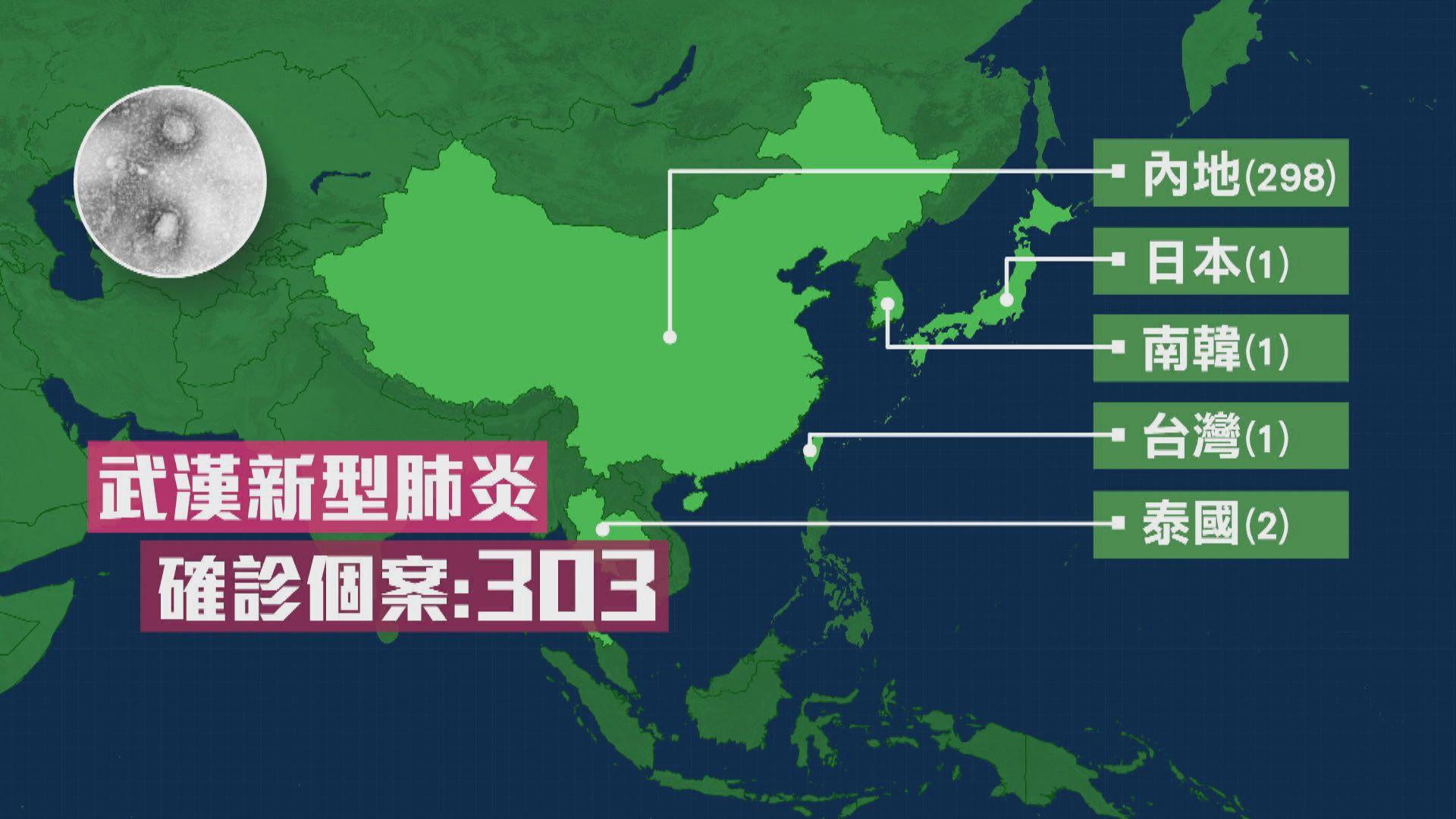 全球累計303宗武漢新型肺炎病例 台灣出現首宗個案