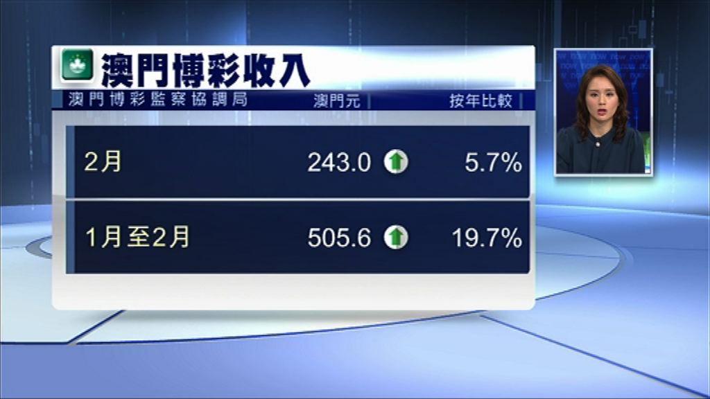【遜預期】澳門上月賭收243億澳門元 按月跌7%
