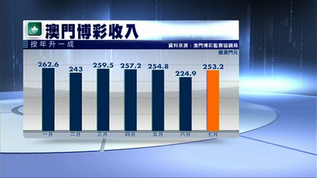 【遜預期】澳門7月賭收按年增10%