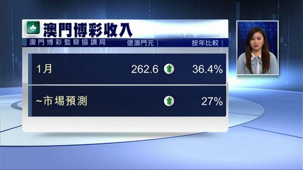 【遠勝預期】澳門1月賭收增逾36% 連升18個月