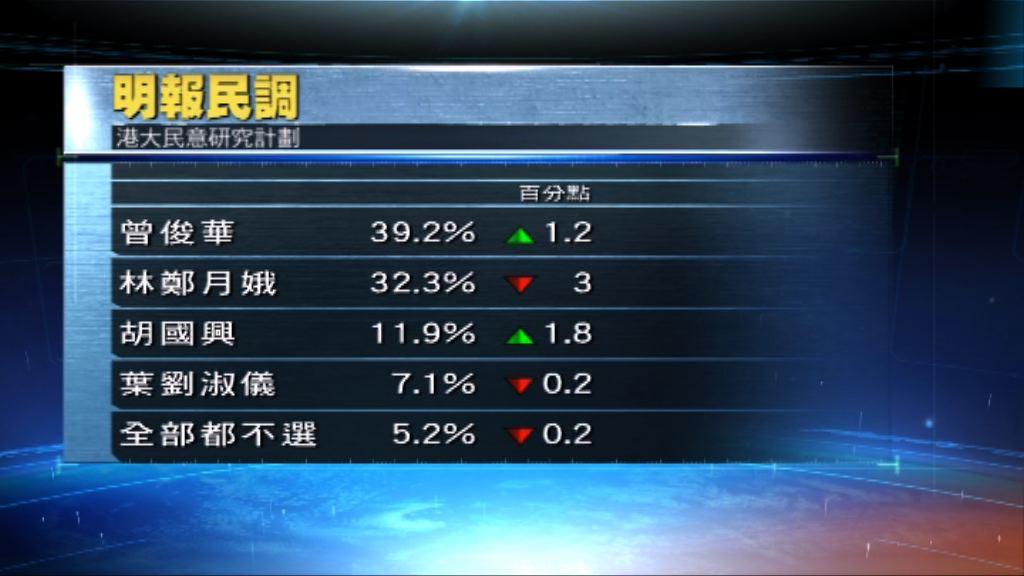 明報民調:曾俊華林鄭月娥支持度差距擴大