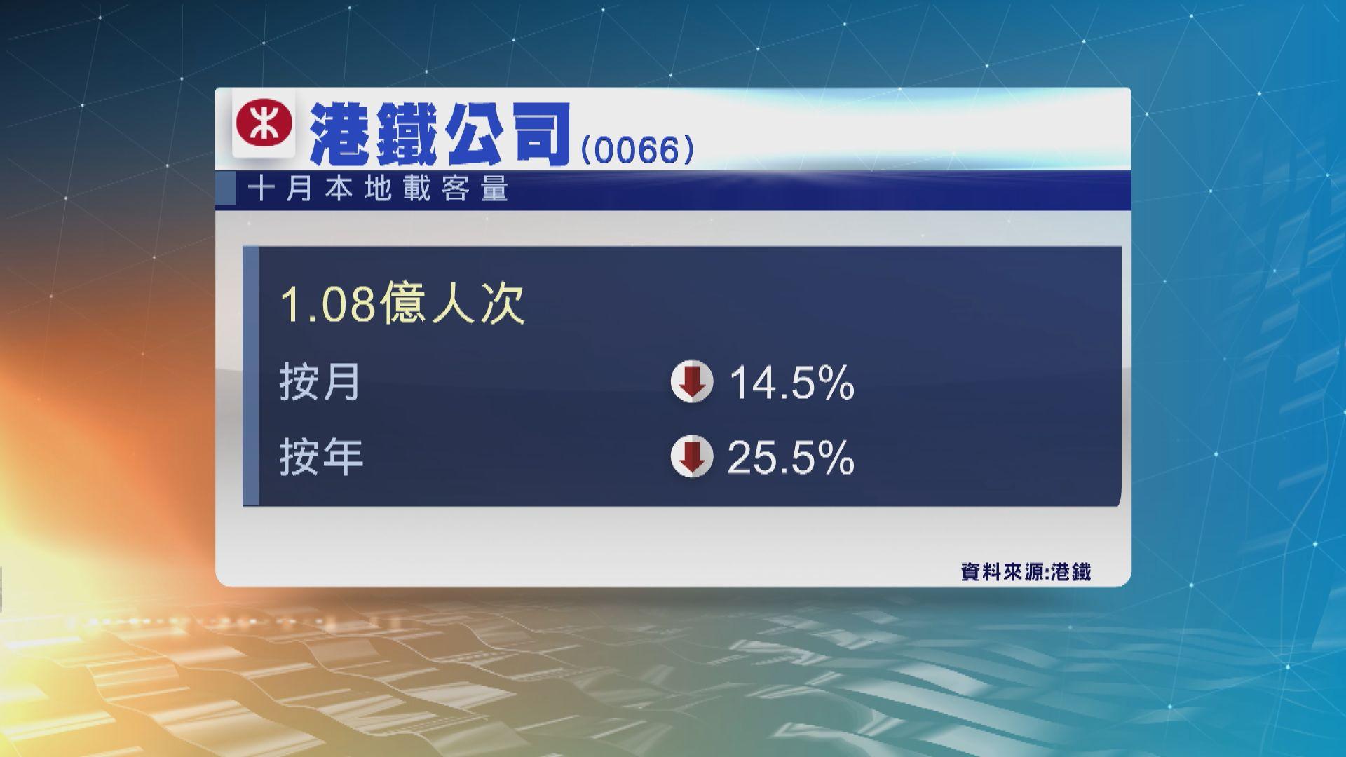 港鐵上月本地乘客量按月跌14%