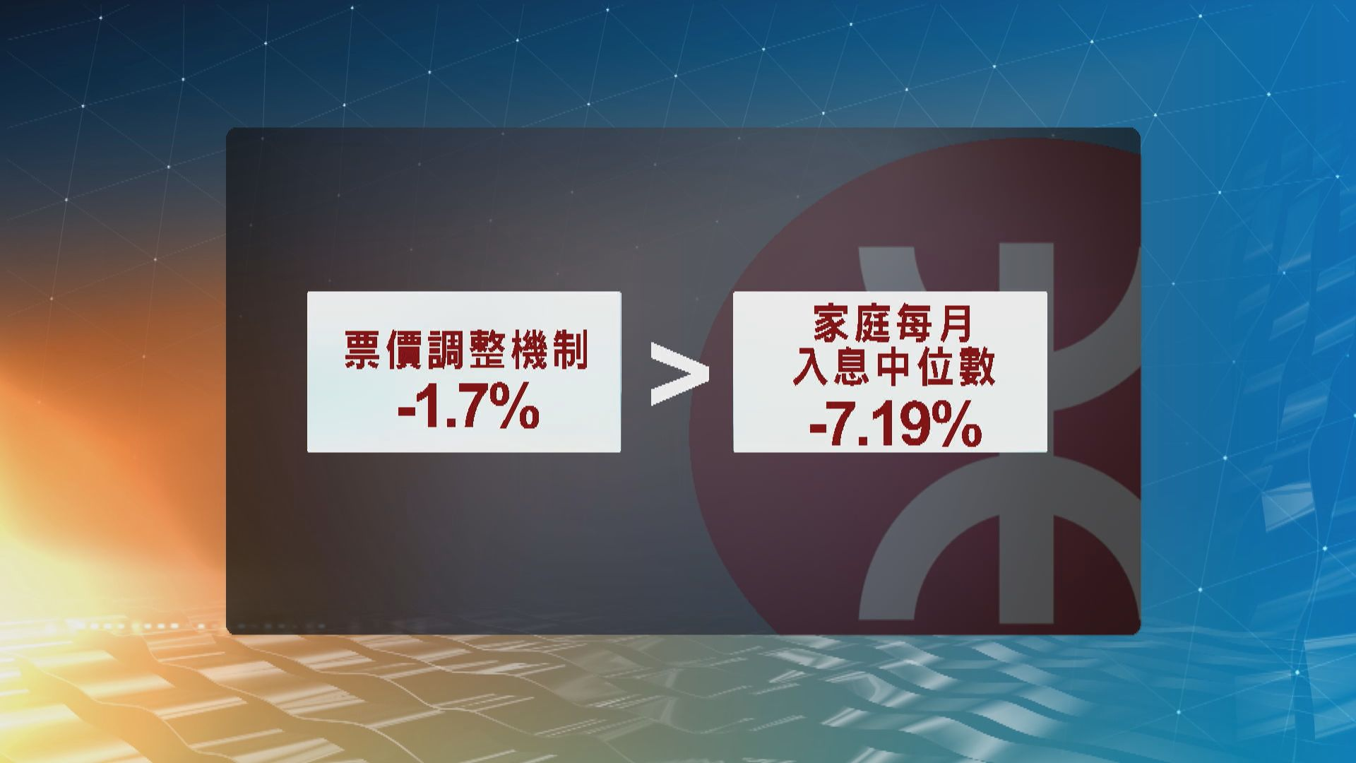 港鐵六月減價1.7% 八折優惠月底結束以九五折取代