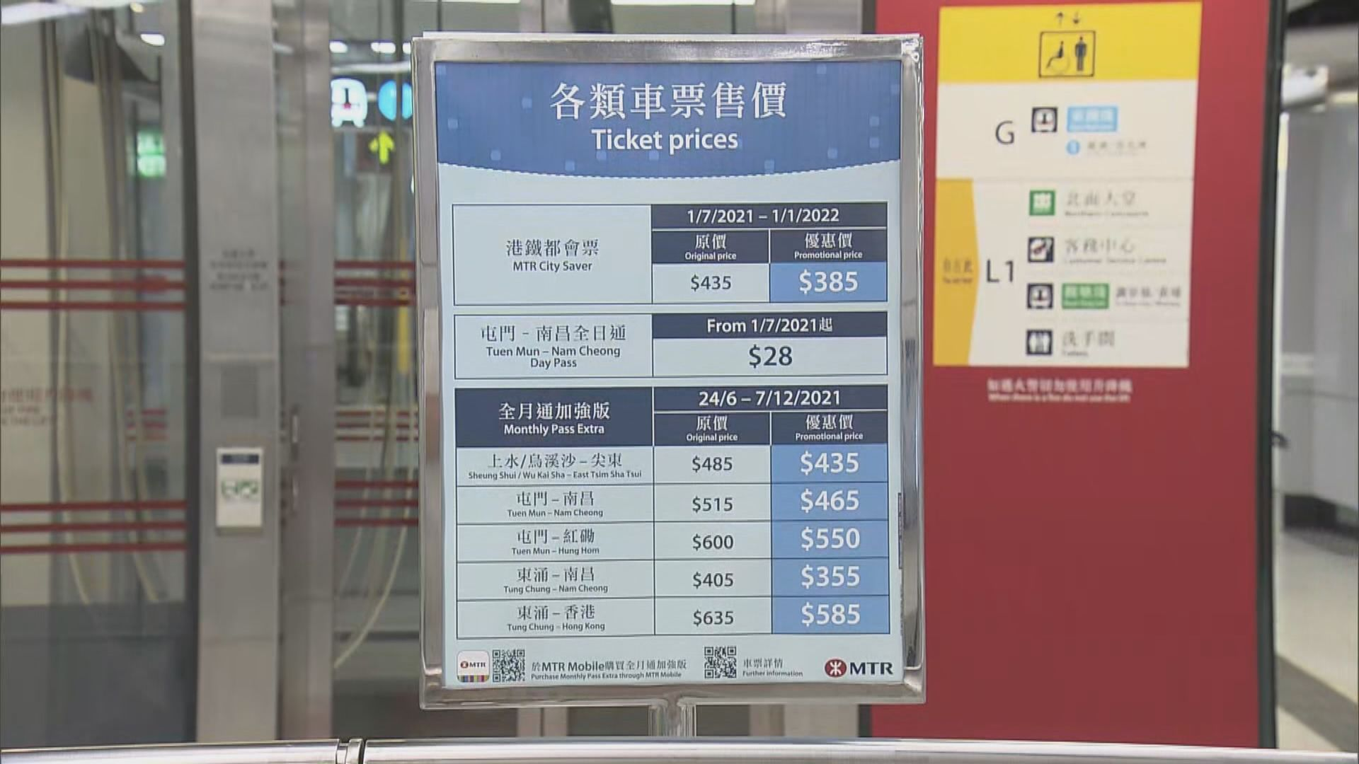 港鐵即日減價1.85%同時優惠縮減 車資跟之前相若