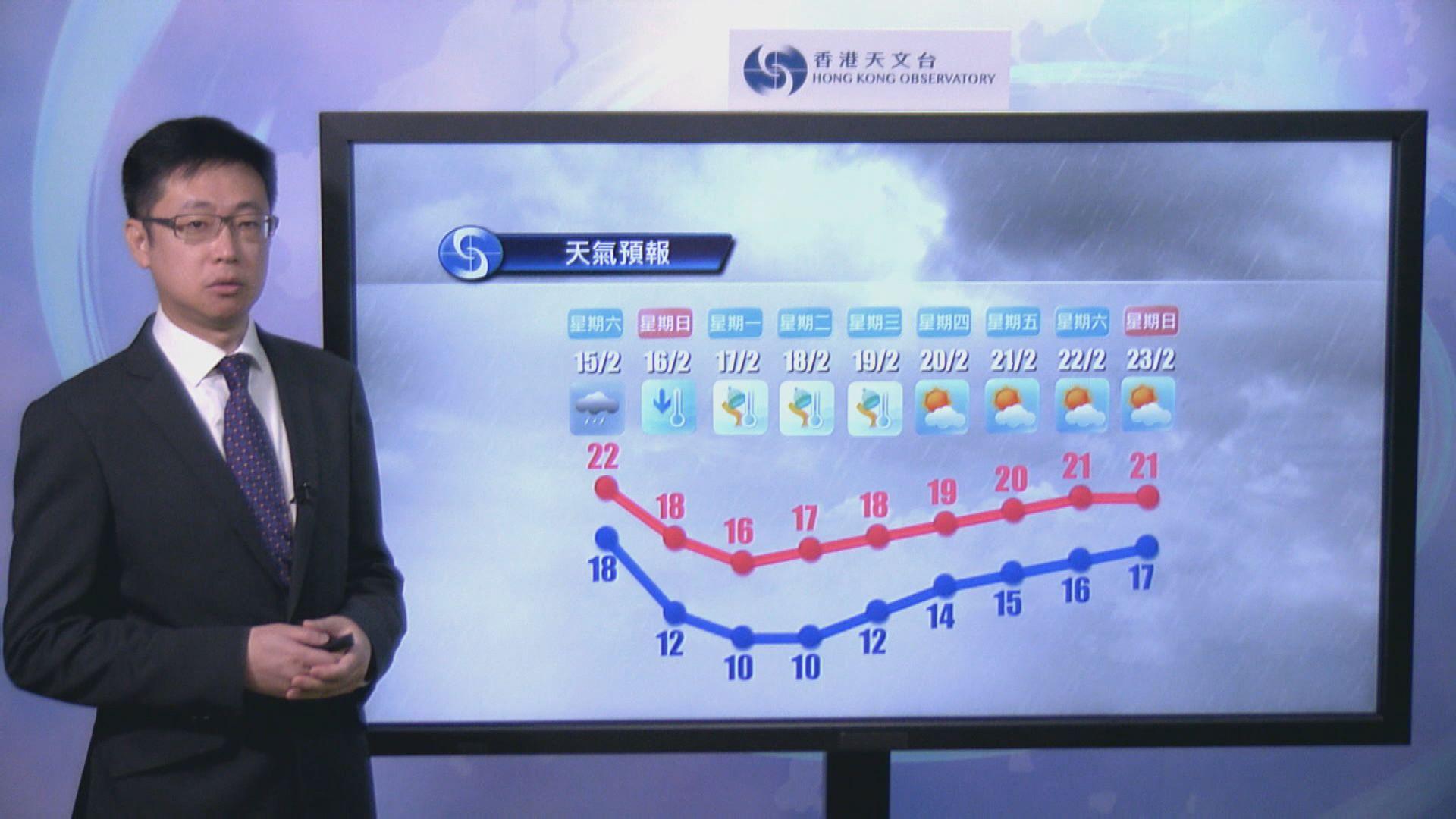 周日氣溫料急降 天文台:寒冷天氣會維持至下周中