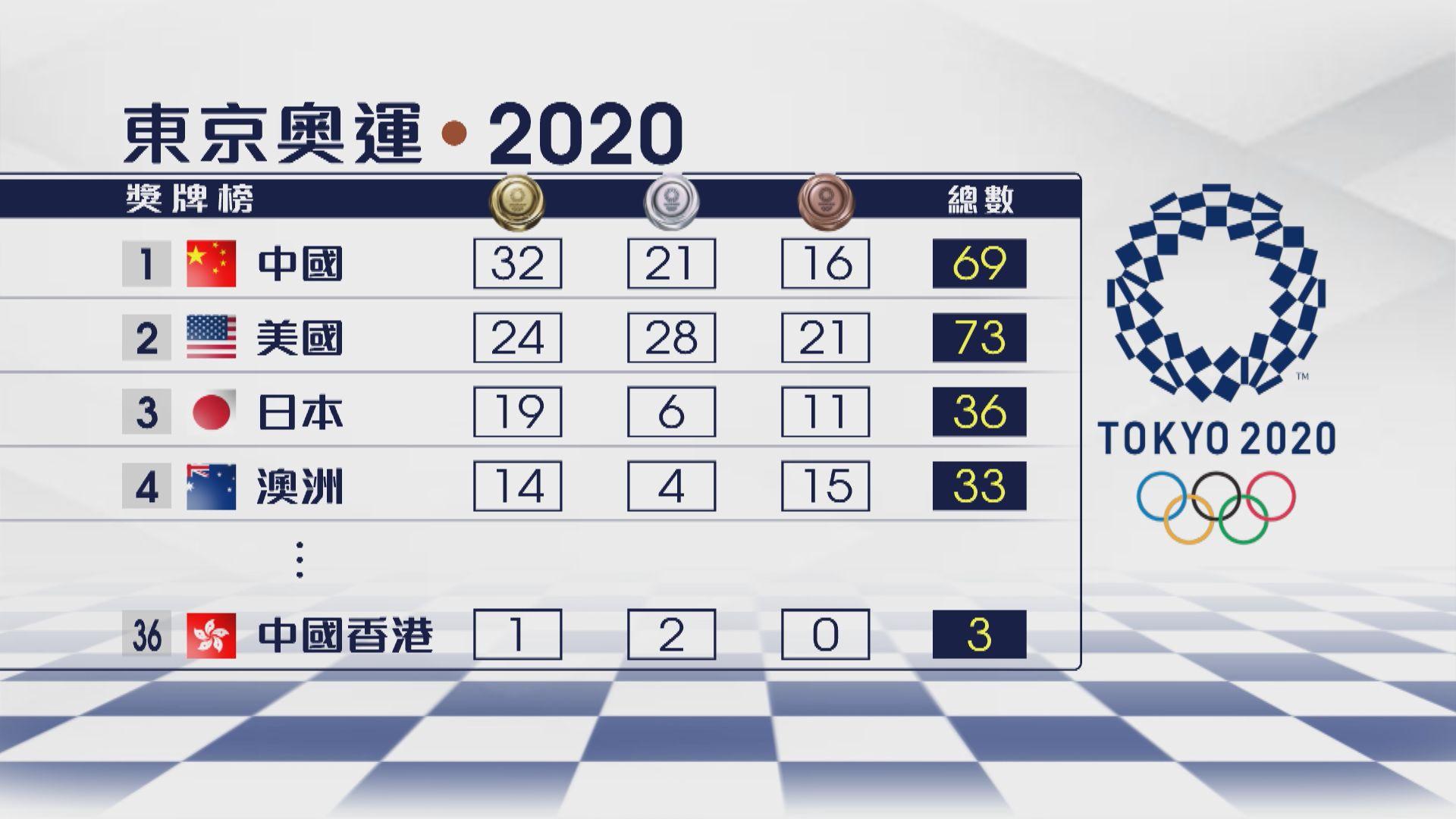 【奧運獎牌榜】國家隊增三金繼續領先 港隊排36位