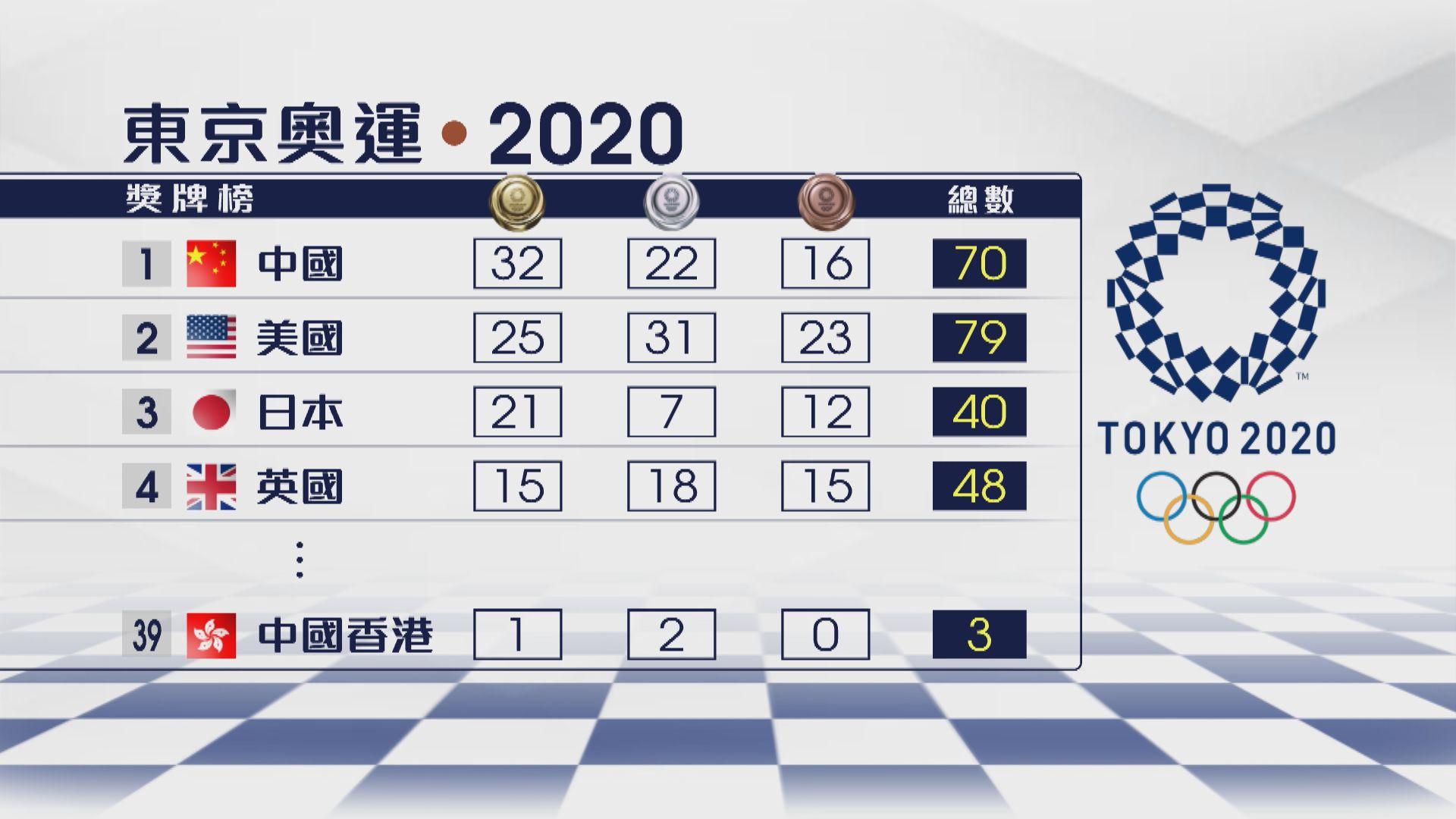 【奧運獎牌榜】國家隊續以32金排榜首 港隊排39位