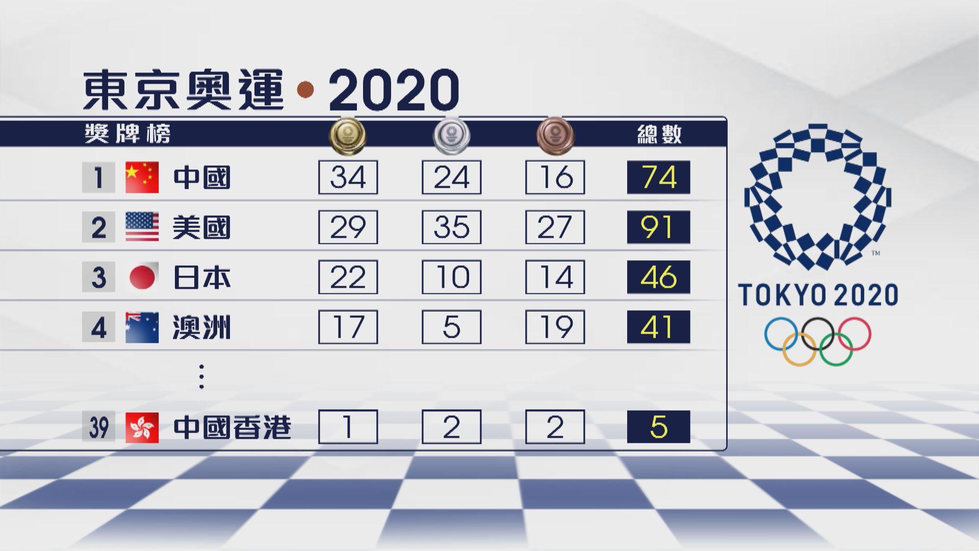 【奧運獎牌榜】國家隊添兩金續領先 港隊增兩銅排39位