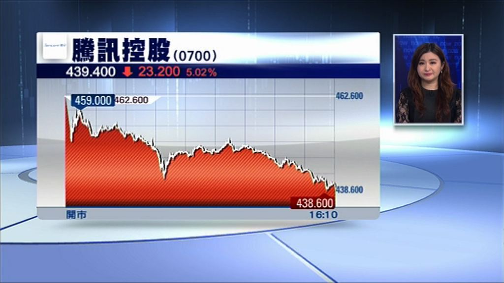 【股王重創】騰訊瀉逾5% 市值蒸發逾2200億