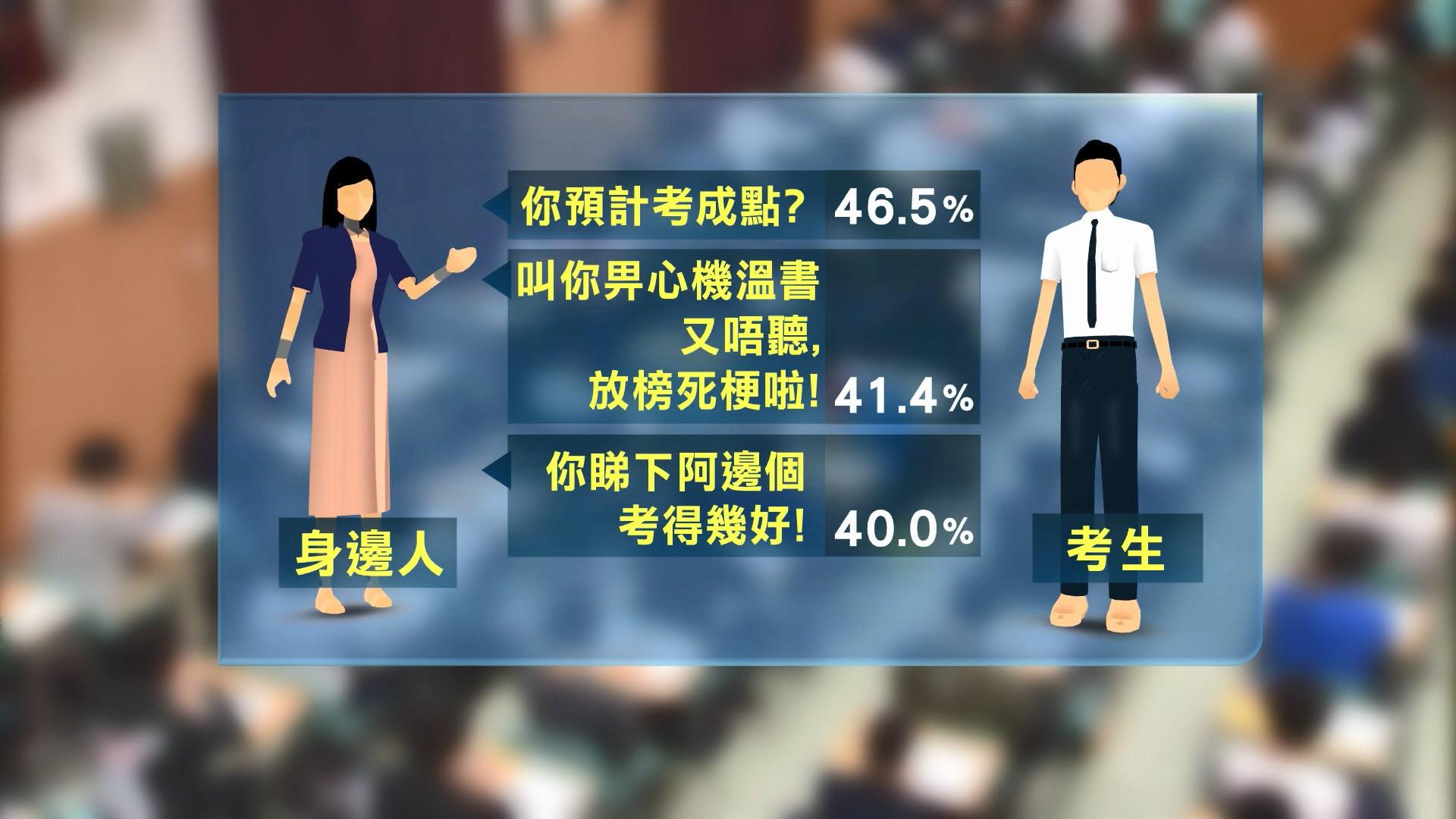 調查:父母的說話或會增加文憑試考生壓力