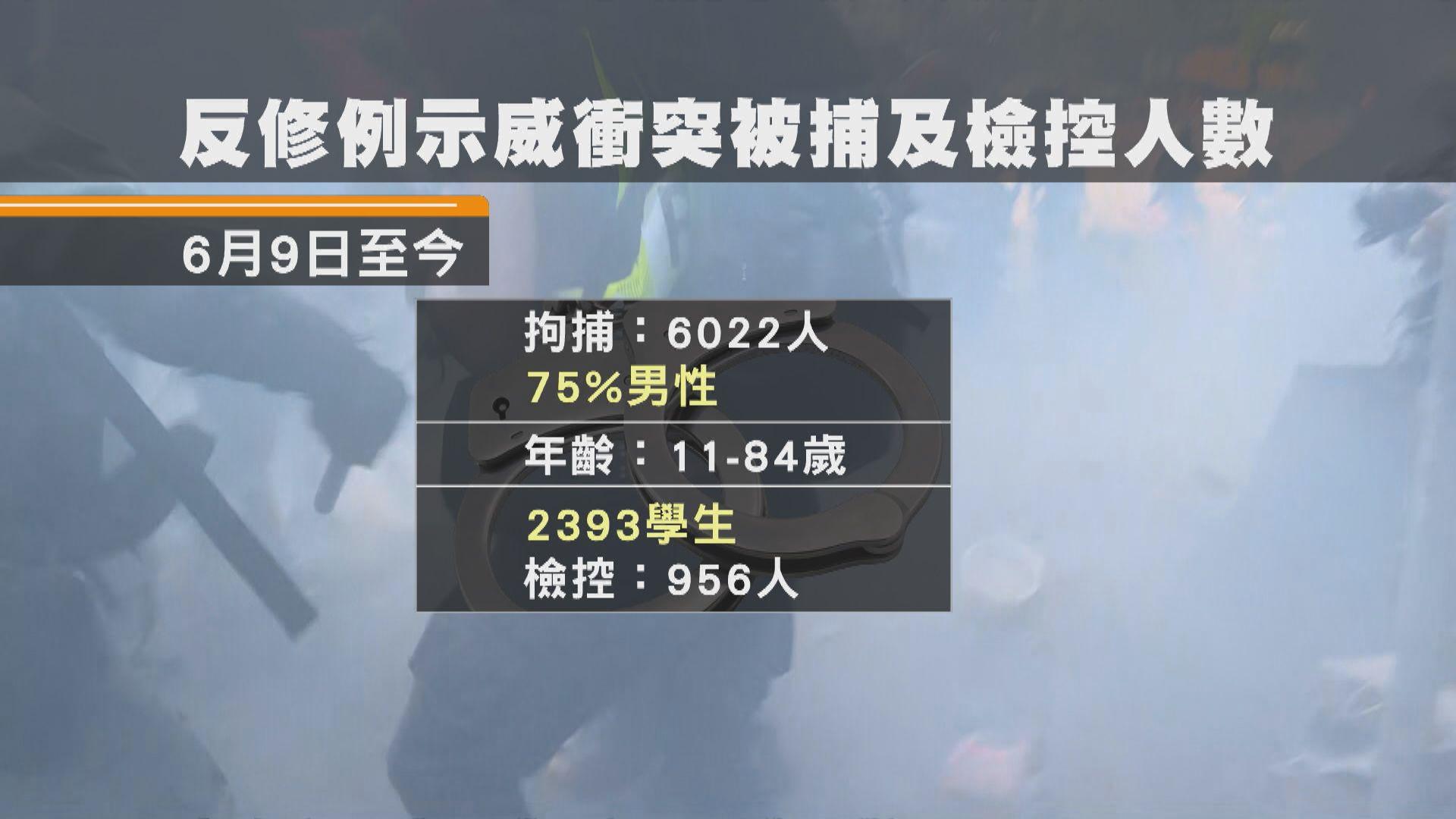 警方半年拘捕逾六千人 近四成是學生