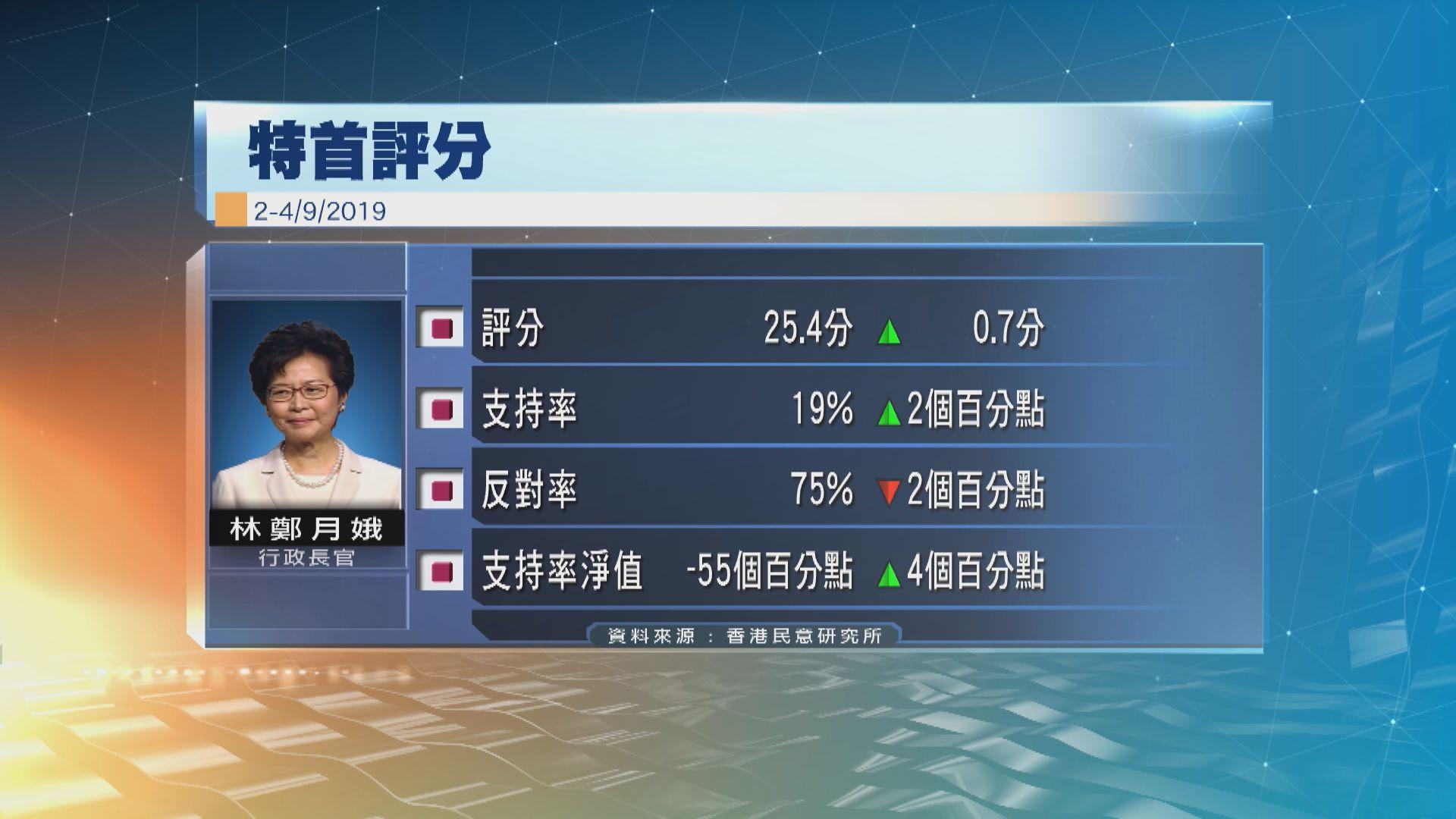 林鄭月娥民望輕微回升0.7分