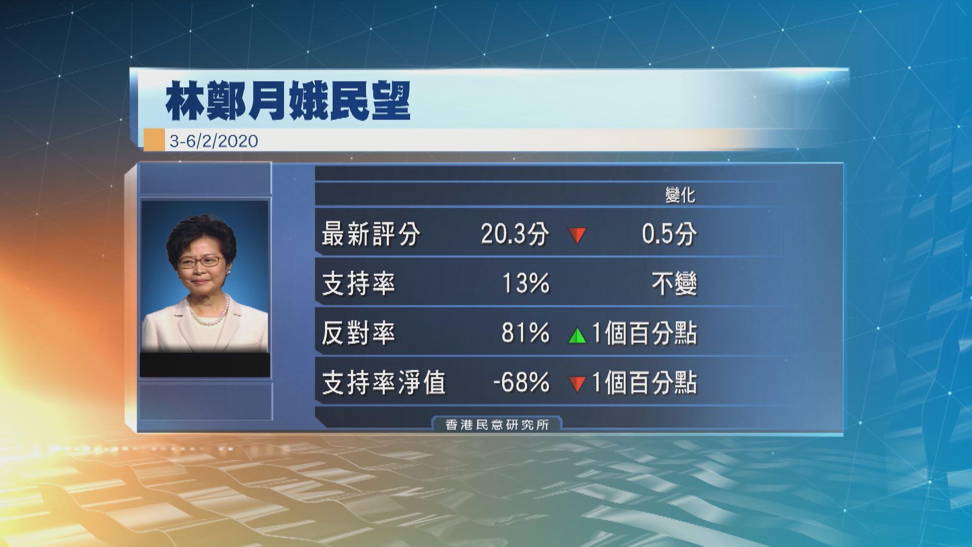 民意研究所︰林鄭月娥最新評分20.3分