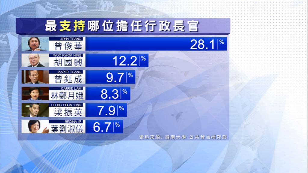 本台民調:市民最支持曾俊華出任下屆特首