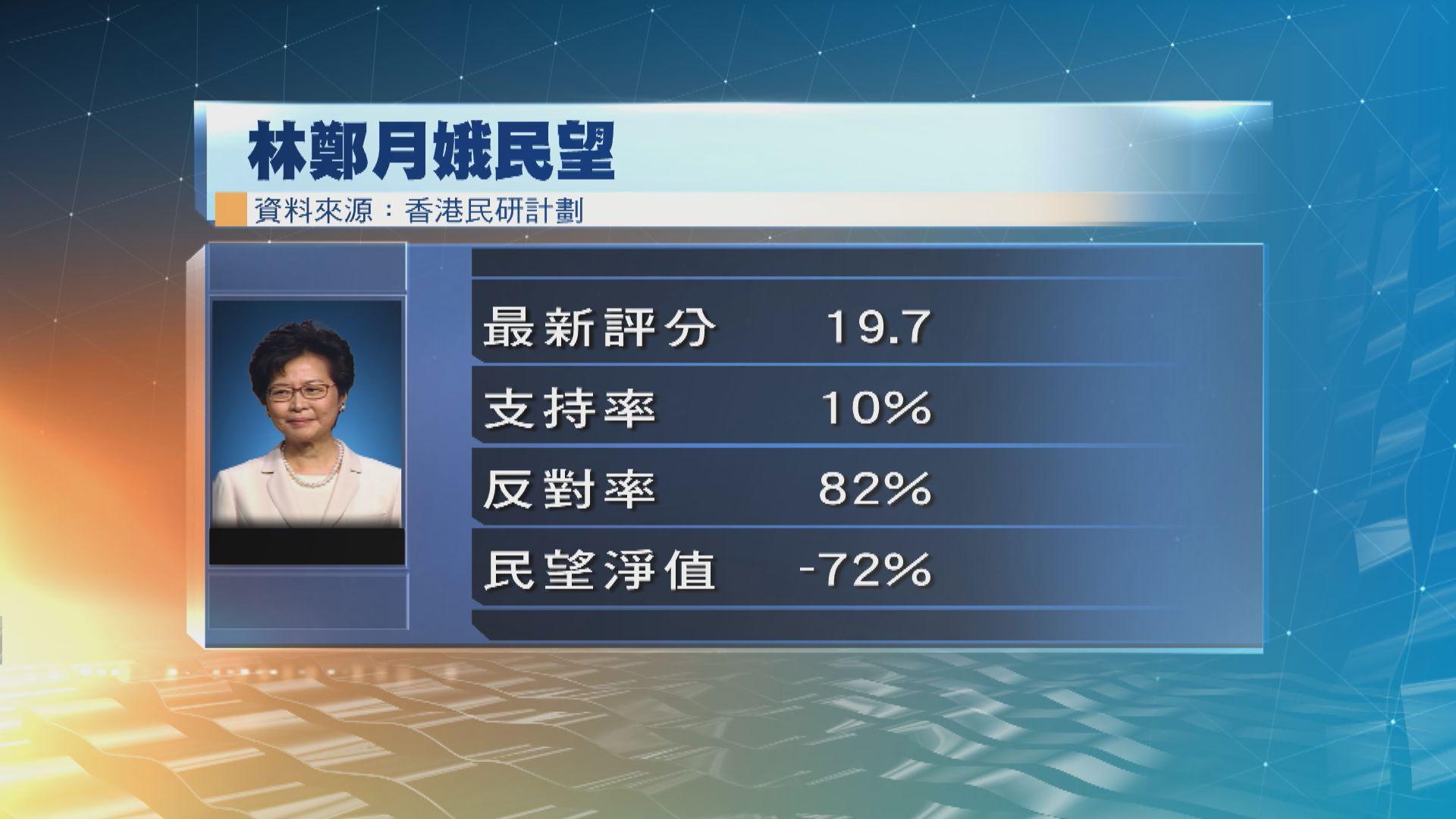 林鄭月娥評分19.7分 張建宗陳茂波評分創上任新低